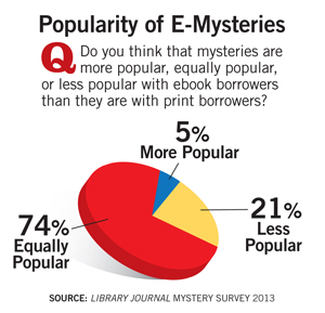 ljx130402webMysteryStat11 Following the Digital Clues: Mystery Genre Spotlight