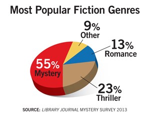 ljx130402webMysteryStat22 Following the Digital Clues: Mystery Genre Spotlight
