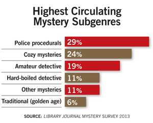 ljx130402webMysteryStat31 Following the Digital Clues: Mystery Genre Spotlight
