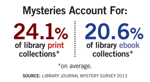 ljx130402webMysteryStat41 Following the Digital Clues: Mystery Genre Spotlight
